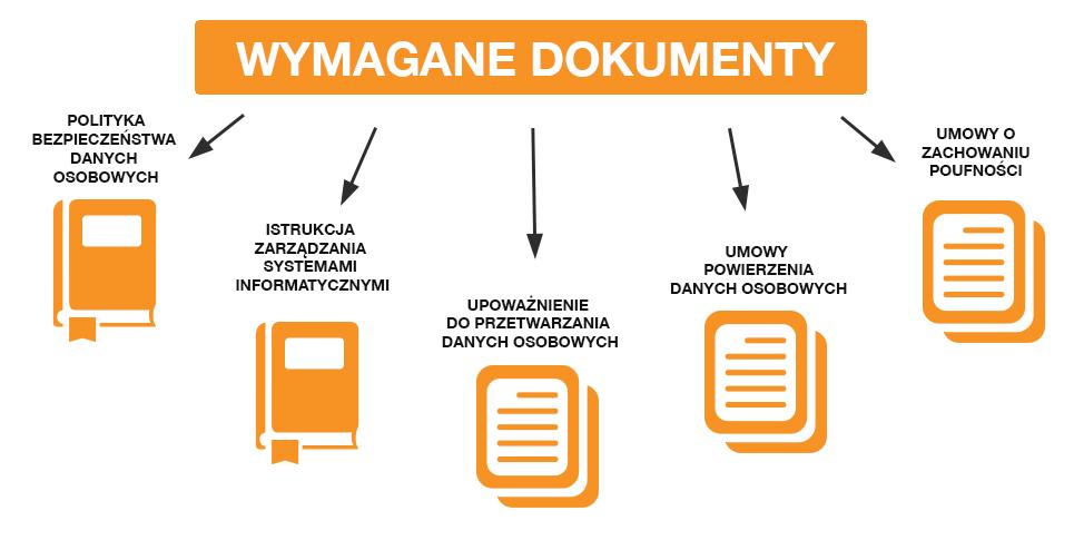 ABI-wymagane-dokumenty
